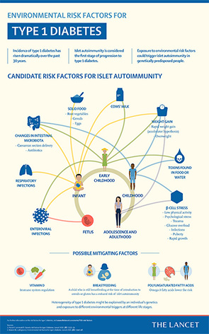 Risk Factors for type 1 diabetes
