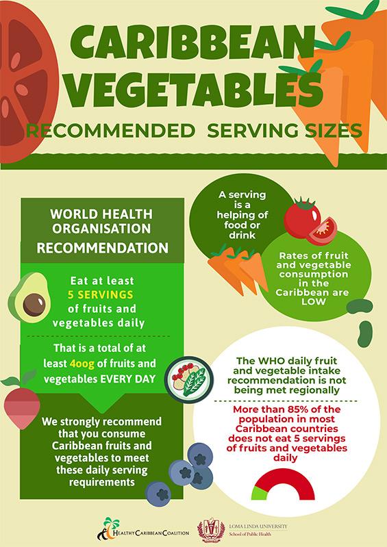 Caribbean Vegetables Infographic