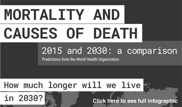 Mortality and the Causes of Death