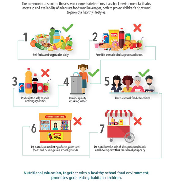 Improving the School Food Environment Through Policy
