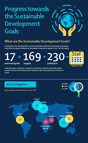 Lancet Health-related Sustainable Development Goals Analysis Report