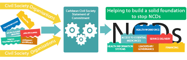 HCC Request for Proposals for Small Grants for Civil Society to contribute to Health Systems Strengthening