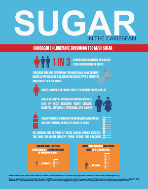 Sugar in the Caribbean Infographics