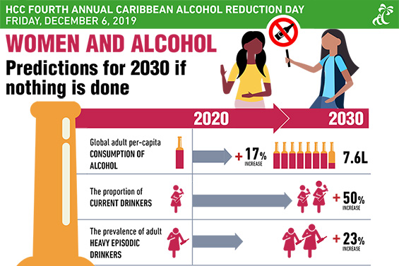 HCC Fourth Annual Caribbean Alcohol Reduction Day Friday December 6, 2019