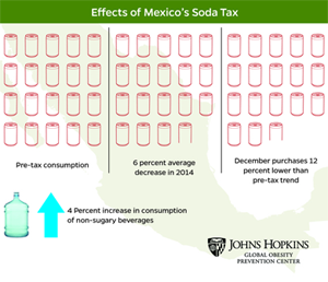 Lessons in Change: The Mexico Sugar-Sweetened Beverage Tax
