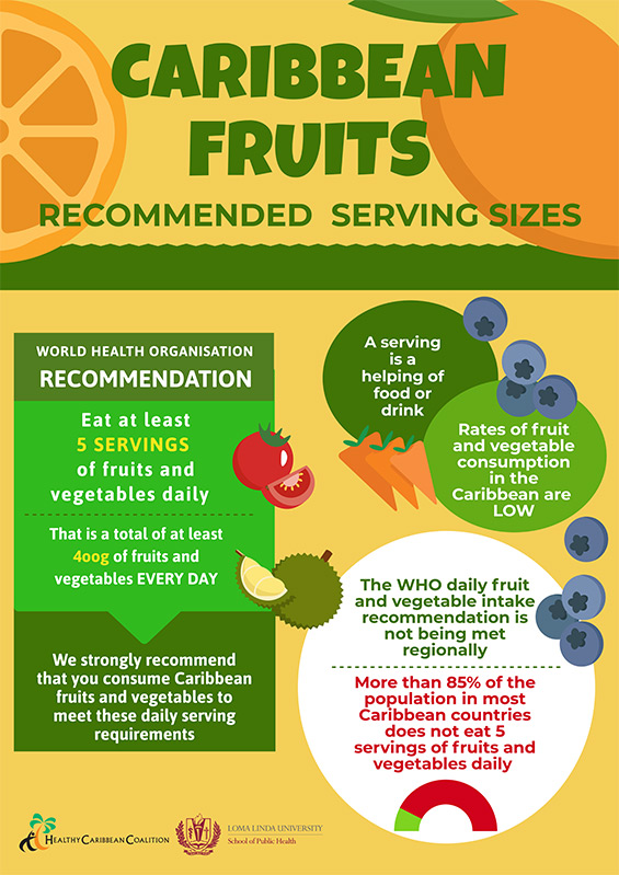 Caribbean Fruits Infographic