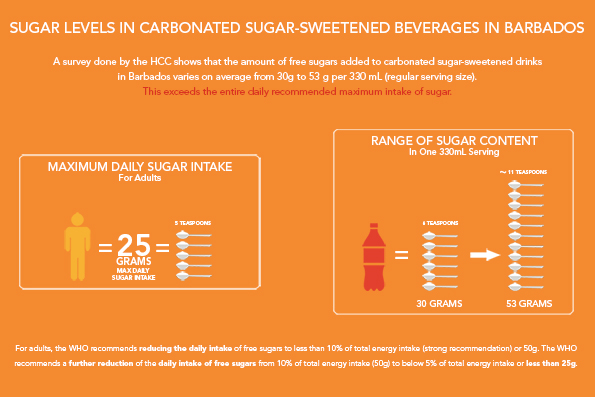 Sugar levels in carbonated sugar sweetened beverages in Barbados