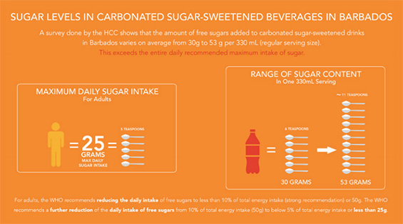 The Implementation of Taxation on Sugar-Sweetened Beverages by the Government of Barbados
