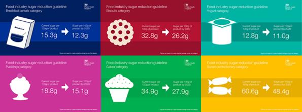 PHE England 20% Sugar Reductions