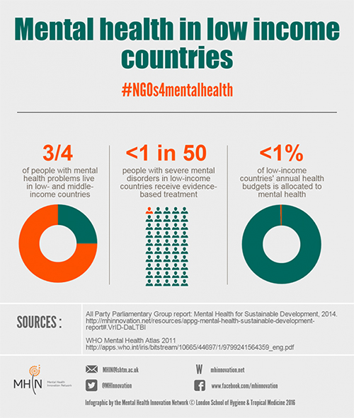 Mental Health in Low Income Countries