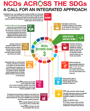 NCDs and the Sustainable Development Goals (SDGs)