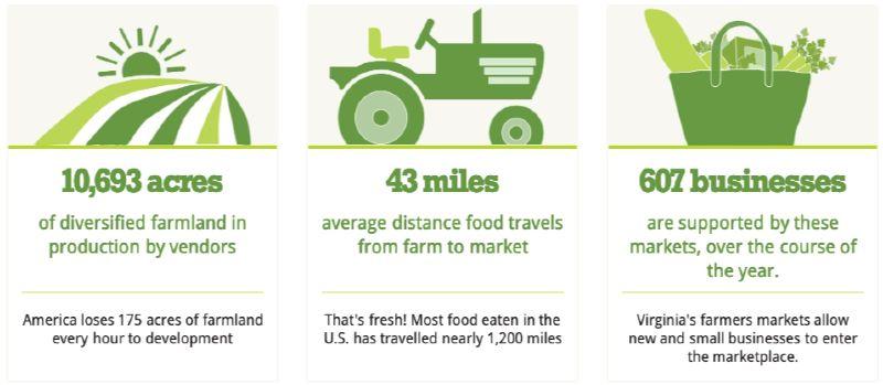 Farmers Market Data