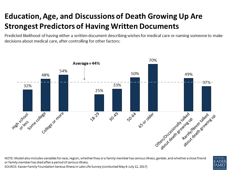 Graph showing strongest predictors of having end-of-life documents (education, age, discussions of death,)