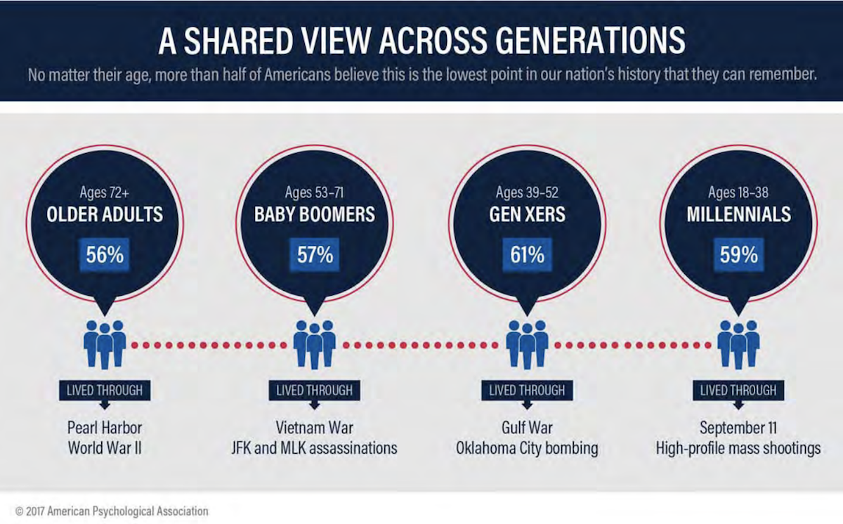 Graphic showing the shared view of America across generations