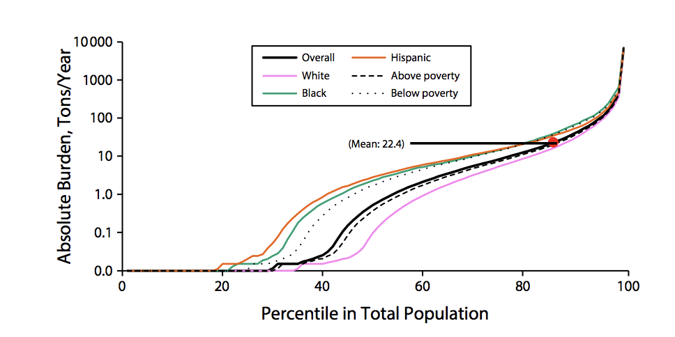 Graph showing burden of particulate matter by race, ethnicity, and poverty status