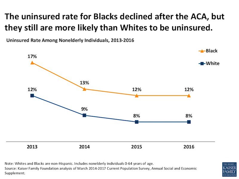 Graph showing difference between insurance coverage of Blacks and Whites after ACA