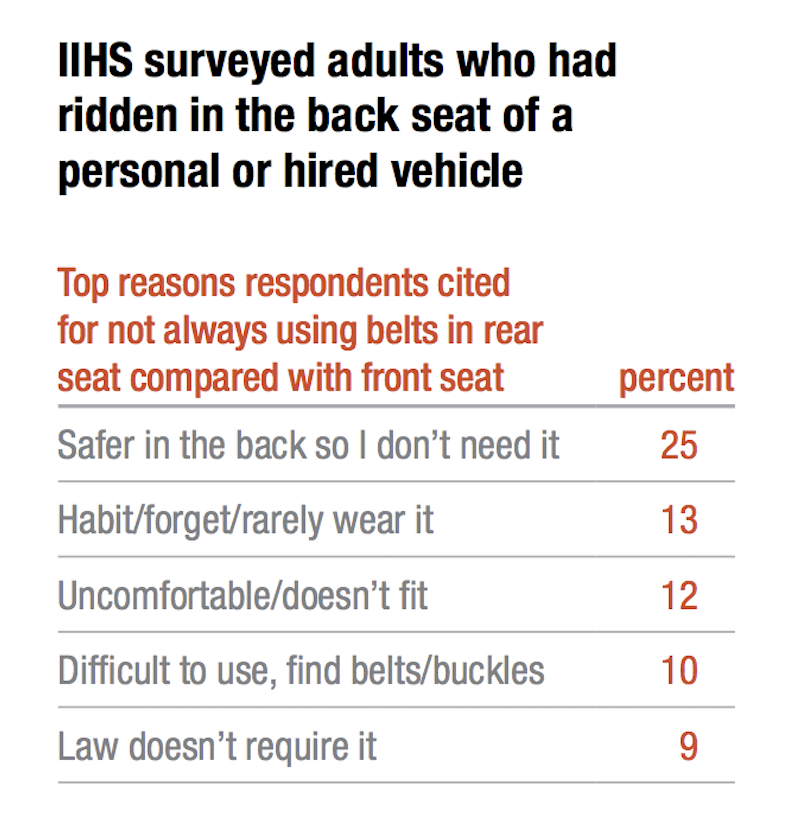 Survey results of top reasons to not wear a seat belt in the back seat of a vehicle