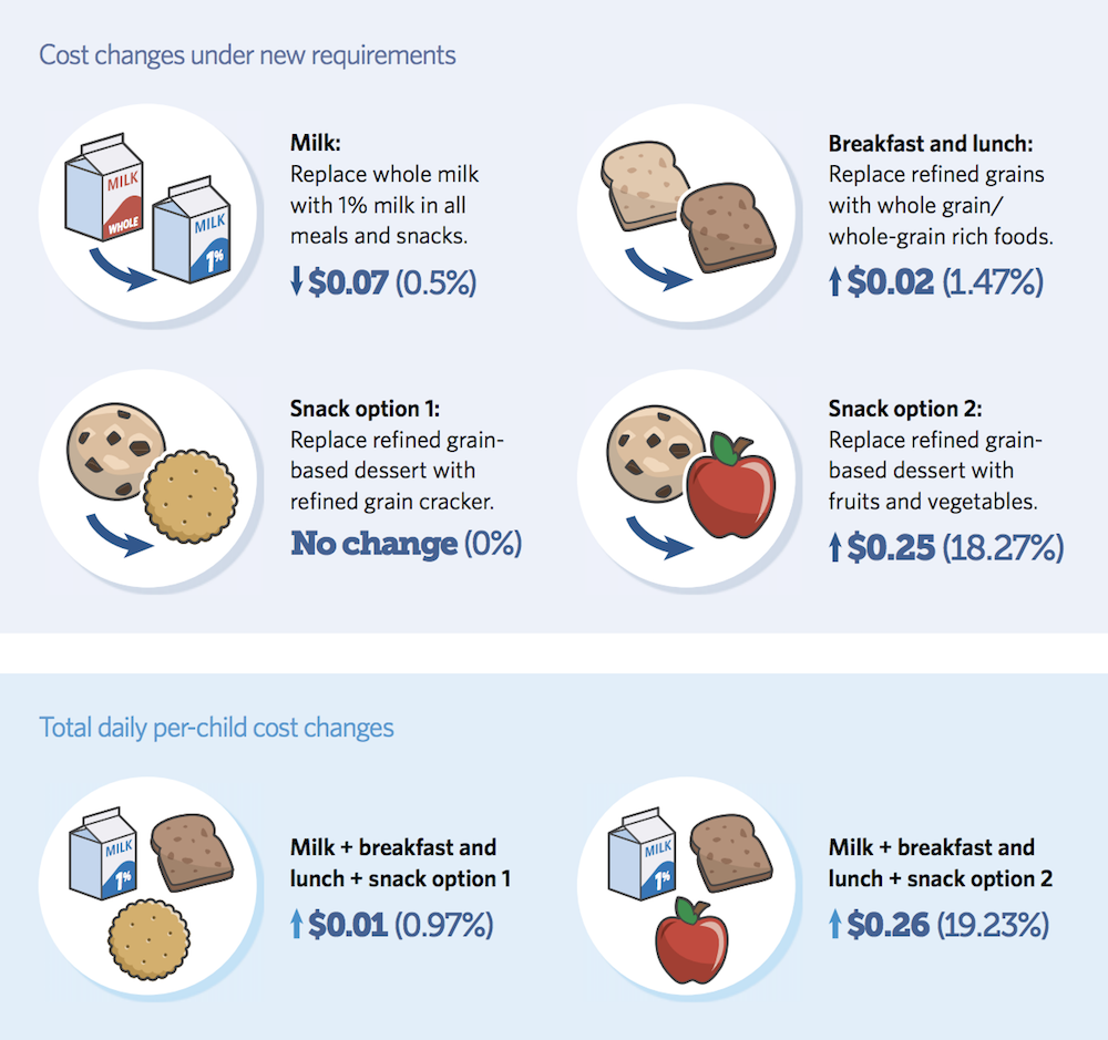 Graphic showing costs changes in meals under new USDA requirements