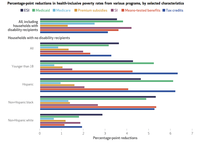 Percentage point reductions in health-inclusive poverty rates from various programs