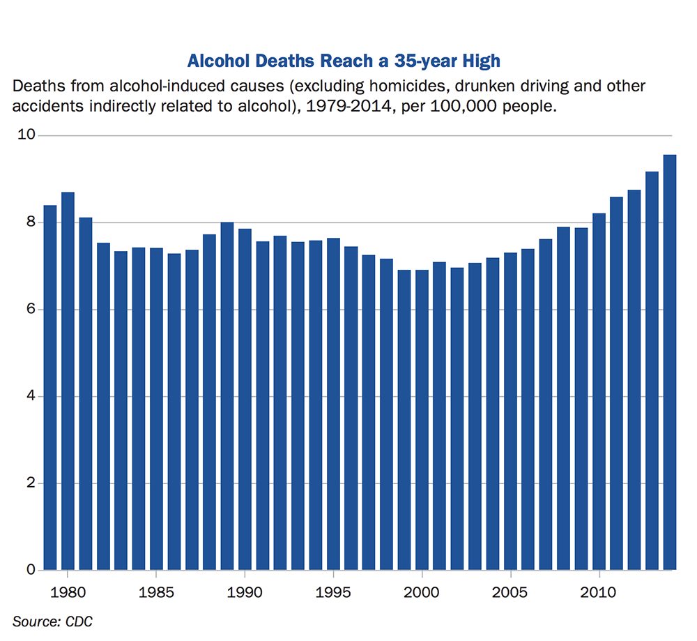 Graph showing 35 years of alcohol death rates