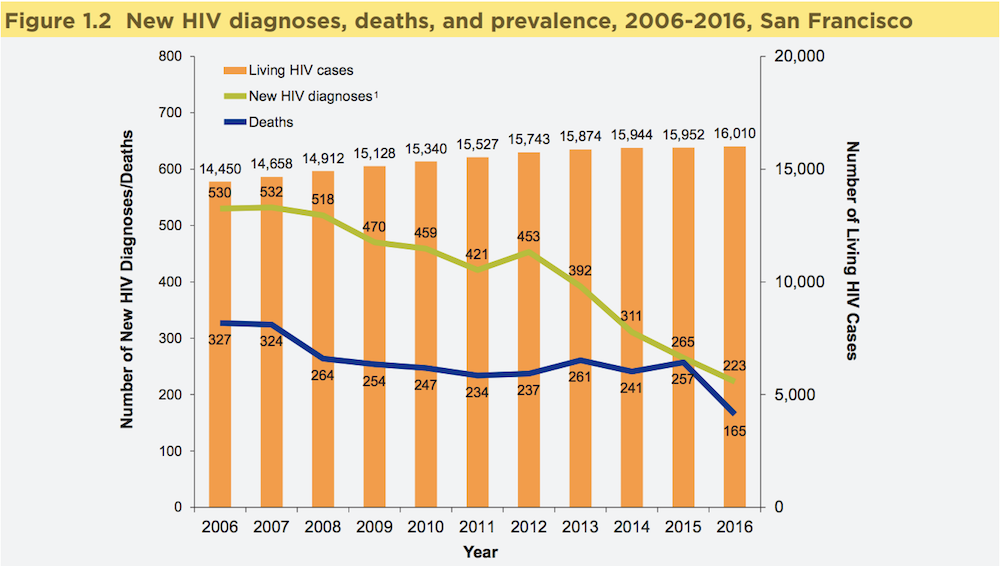 Graphic showing new HIV diagnoses, death, and prevalence, 2006-2016, San Francisco