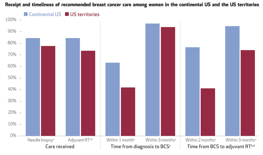 Graph comparing breast cancer care of women in the continental US and the US territories