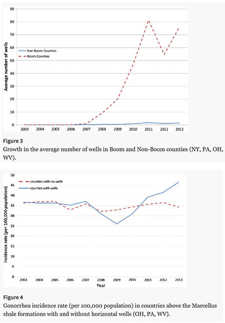 Two graphs comparing number of wells with gonorrhea incidence rate