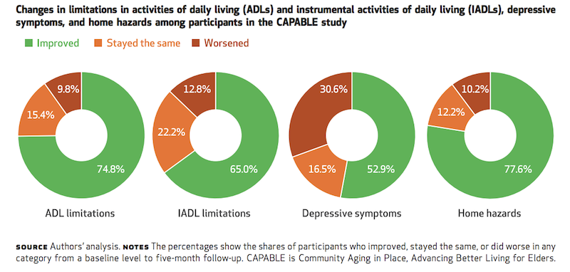 Graphic showing changes in limitations in activities of daily living and other factors in CAPABLE study