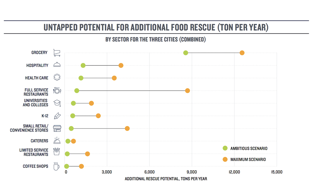 Graph showing food rescue potential by institution