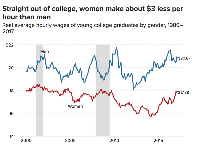 Graph showing average hourly wages of young college grads by gender, 1989-2017