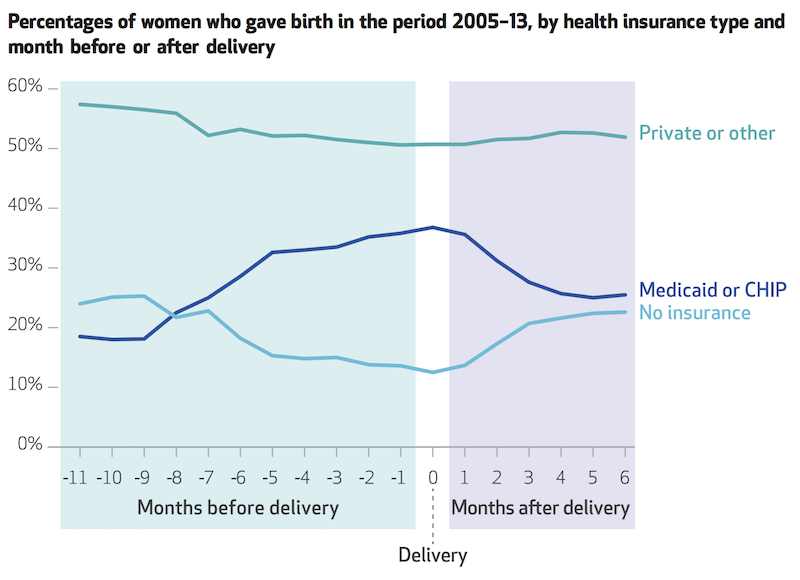 Graph showing percentages of women who gave birth 2005-13 by health insurance type and month before and after delivery