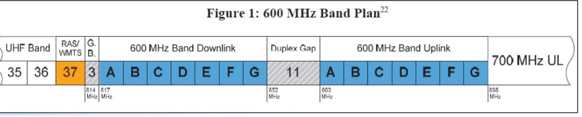 600_MHz_band_plan