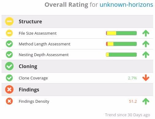 Rating Metrics Table