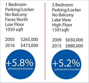 Toronto Condo Sales Comparison