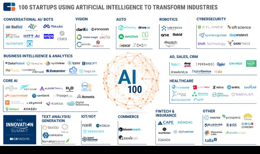 100 Startups die gebruikmaken van AI