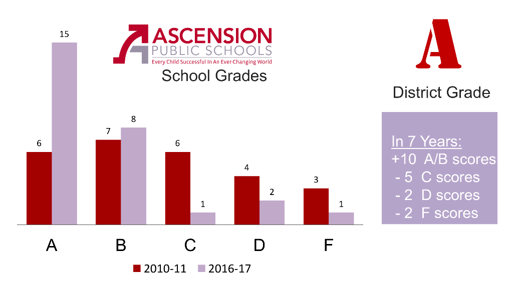 Chart that shows breakdown of number of letter grades for schools