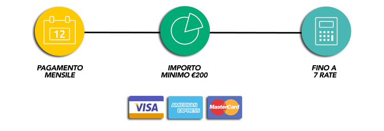 Monthly payments graphic Gootickets