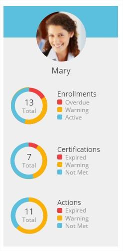 Personal Status Summaries - SmarterU LMS - Corporate Training