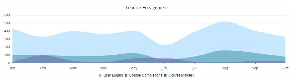 Learner Engagement Metrics - SmarterU LMS - Blended Learning