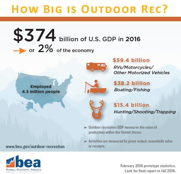 How big is outdoor recreation?