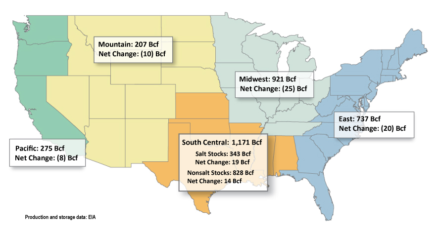 US Natural Gas Storage
