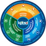 KPBSD Strategic Plan