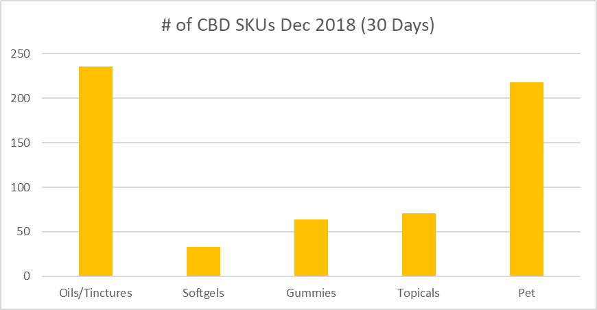 Number of CBD skus by category Amazon jan 2019