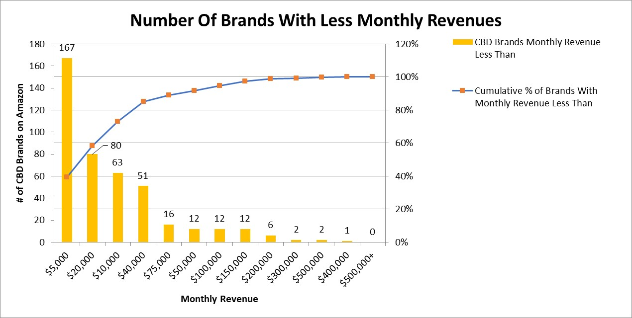 CBD brand revenue jan 2019 on amazon
