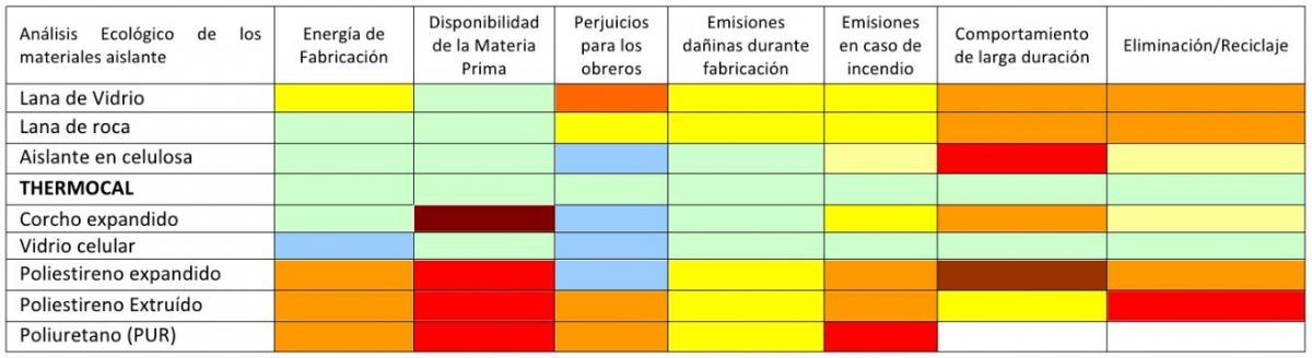 Análisis ecologico