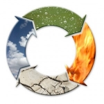 Circle of Elements