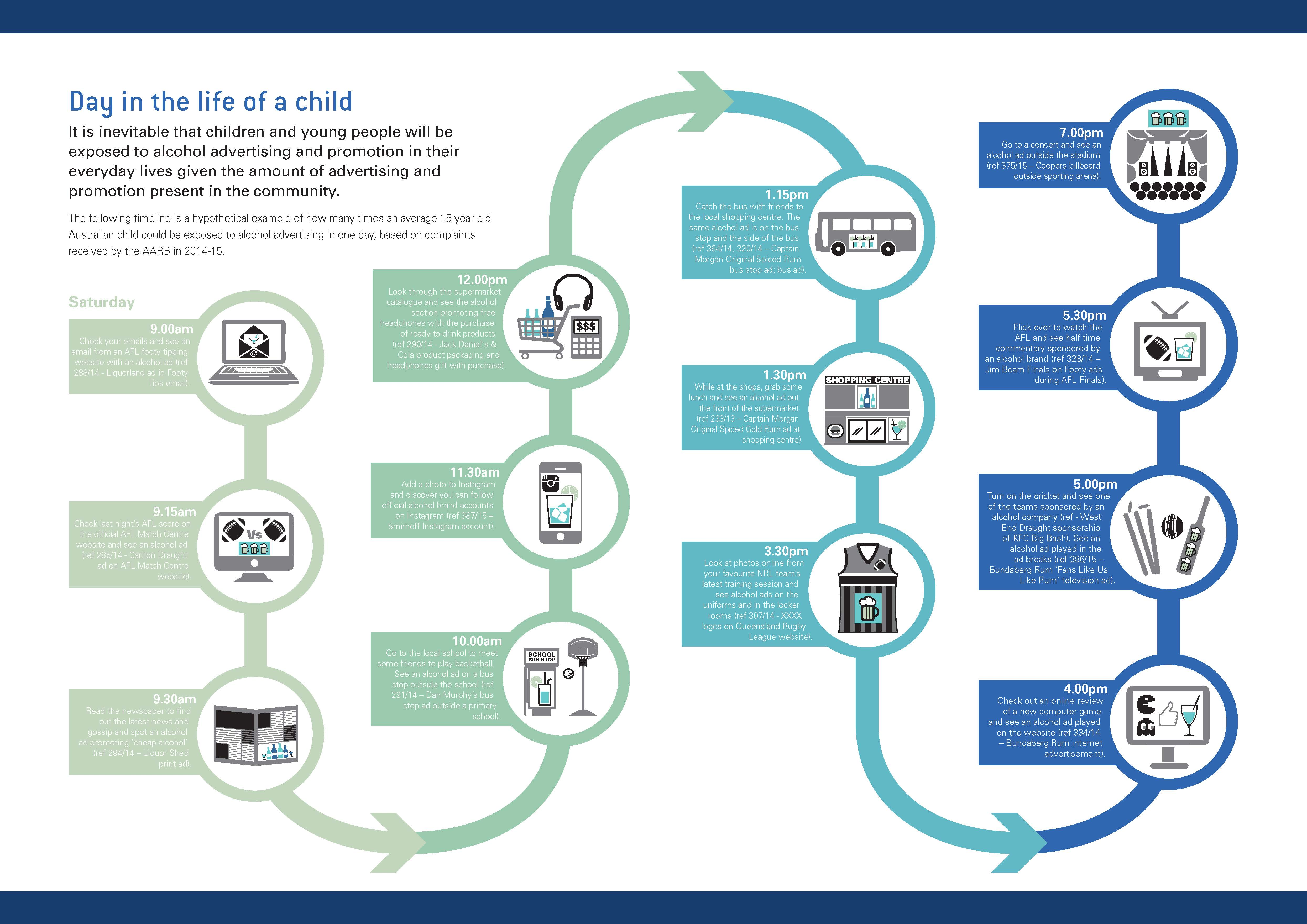Image of AARB's A Day in the Life Of infographic
