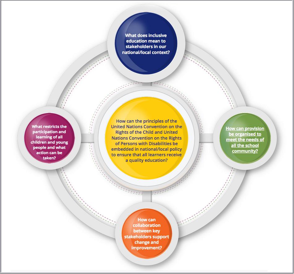 Screenshot of the Increasing Inclusive Capability web resource