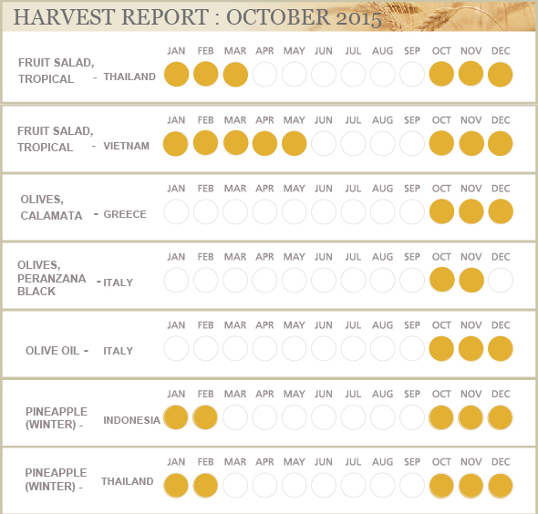 HARVEST REPORT : AUGUST 2015