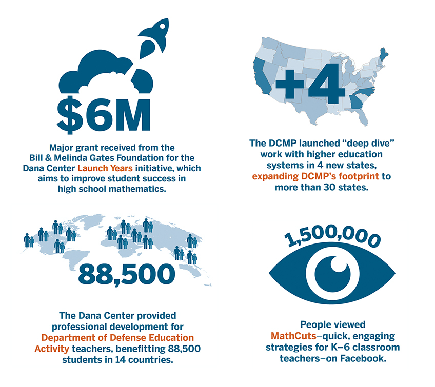 Dana Center by the Numbers